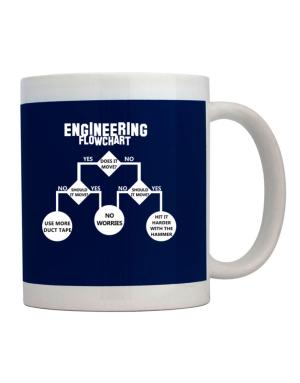 Engineering flow chart Mug